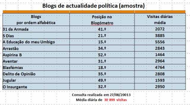 amostra de blogs
