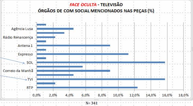 2009 -dados agregados: Telejornal (RTP1): Jornal da Noite (SIC); Jornal Nacional/Jornal das 8 (TVI)