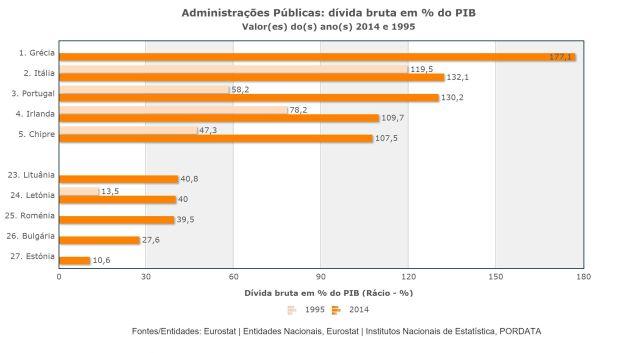 Pordata dívida pública 2